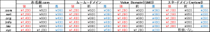 ドメイン価格 20150209